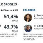 L'Emilia-Romagna frena l'avanzata leghista. Il centrodestra trionfa in Calabria.