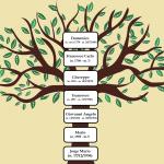 Albero genealogico di Papa Francesco