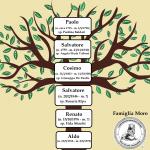 L'ALBERO GENEALOGICO PATRILINEARE DI ALDO MORO