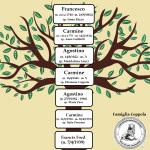 L'ALBERO GENEALOGICO DI FRANCIS FORD COPPOLA