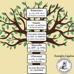 L'ALBERO GENEALOGICO DI LUCIANO LIGABUE