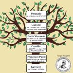L'ALBERO GENEALOGICO DI GABRIELE D'ANNUNZIO