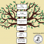 ALBERO GENEALOGICO DEL CHITARRISTA STEVE VAI