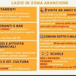Lazio in zona Arancione da martedì: ecco cosa si può fare